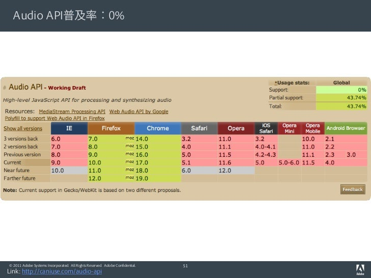 Audio API普及率:0%© 2011 Adobe Systems Incorporated. All Rights Reserved. Adobe Confidential.   51Link: http://caniuse.com/au...