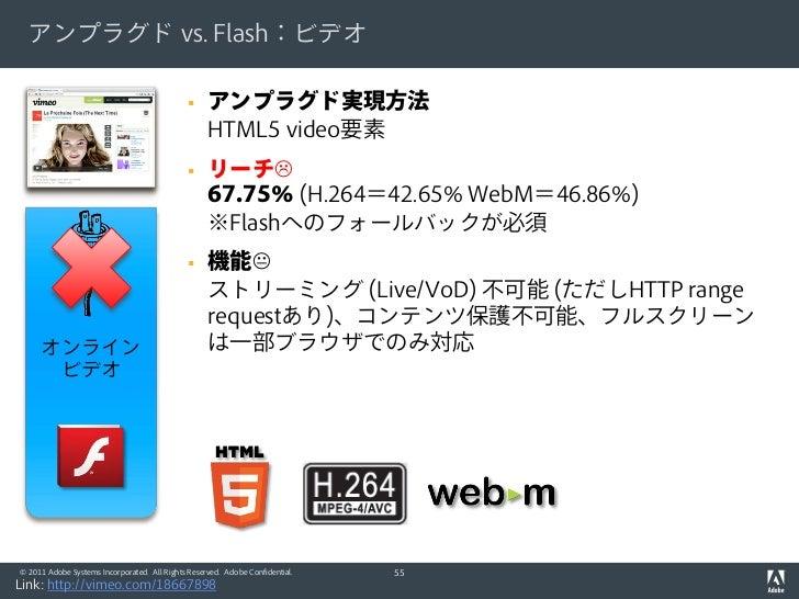 アンプラグド vs. Flash:ビデオ                                                  アンプラグド実現方法                                         ...