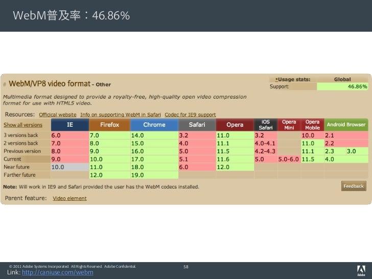 WebM普及率:46.86%© 2011 Adobe Systems Incorporated. All Rights Reserved. Adobe Confidential.   58Link: http://caniuse.com/webm