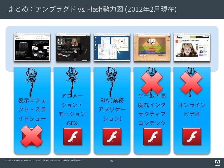 まとめ:アンプラグド vs. Flash勢力図 (2012年2月現在)                                                      アニメー                             ...