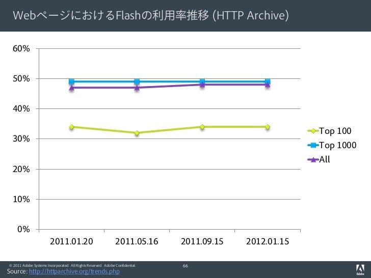 WebページにおけるFlashの利用率推移 (HTTP Archive)  60%  50%  40%                                                                       ...