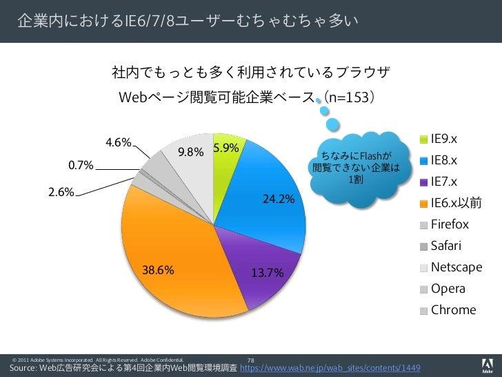 企業内におけるIE6/7/8ユーザーむちゃむちゃ多い                                           社内でもっとも多く利用されているブラウザ                                 ...