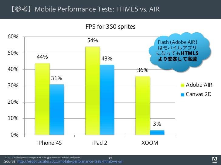 【参考】Mobile Performance Tests: HTML5 vs. AIR                                                                              F...