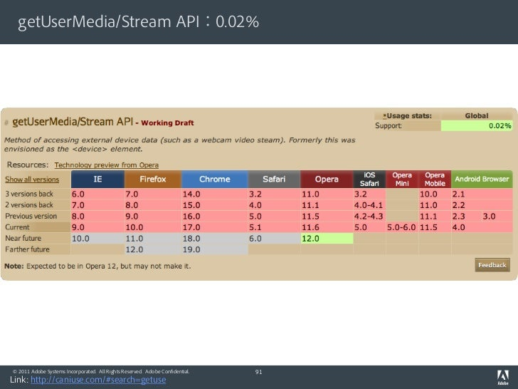 getUserMedia/Stream API:0.02%© 2011 Adobe Systems Incorporated. All Rights Reserved. Adobe Confidential.   91Link: http://...