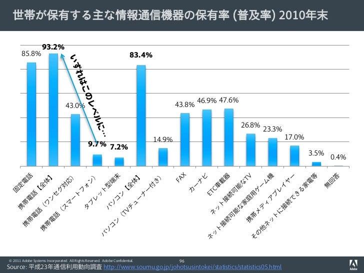 世帯が保有する主な情報通信機器の保有率 (普及率) 2010年末                   93.2%       85.8%                                                      ...