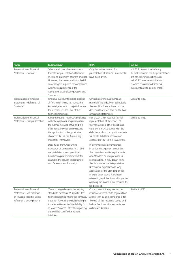 ifrs conversion template - ind vs ifrs