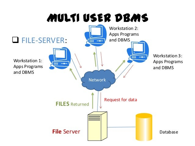 Single user vs multi user databases terminals 7 multi user dbms altavistaventures Choice Image