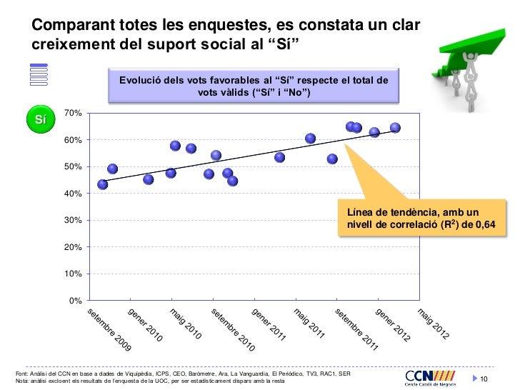 """Comparant totes les enquestes, es constata un clar     creixement del suport social al """"Sí""""                               ..."""