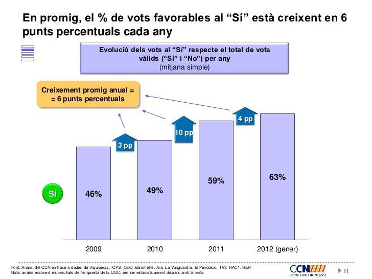 """En promig, el % de vots favorables al """"Sí"""" està creixent en 6     punts percentuals cada any                              ..."""