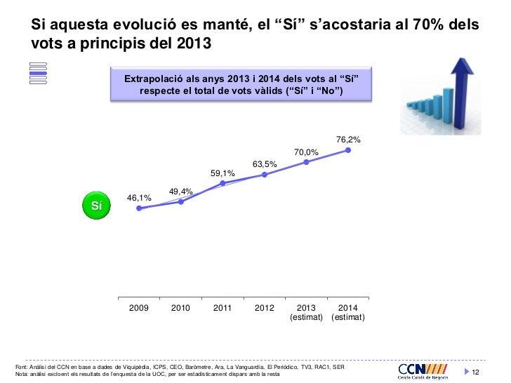 """Si aquesta evolució es manté, el """"Sí"""" s'acostaria al 70% dels     vots a principis del 2013                               ..."""