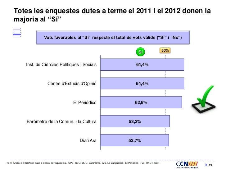 """Totes les enquestes dutes a terme el 2011 i el 2012 donen la     majoria al """"Sí""""                               Vots favora..."""