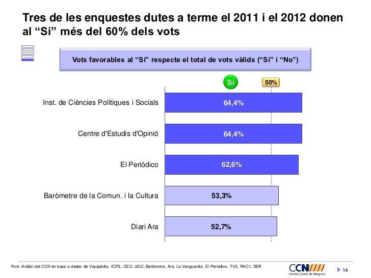 """Tres de les enquestes dutes a terme el 2011 i el 2012 donen     al """"Sí"""" més del 60% dels vots                             ..."""