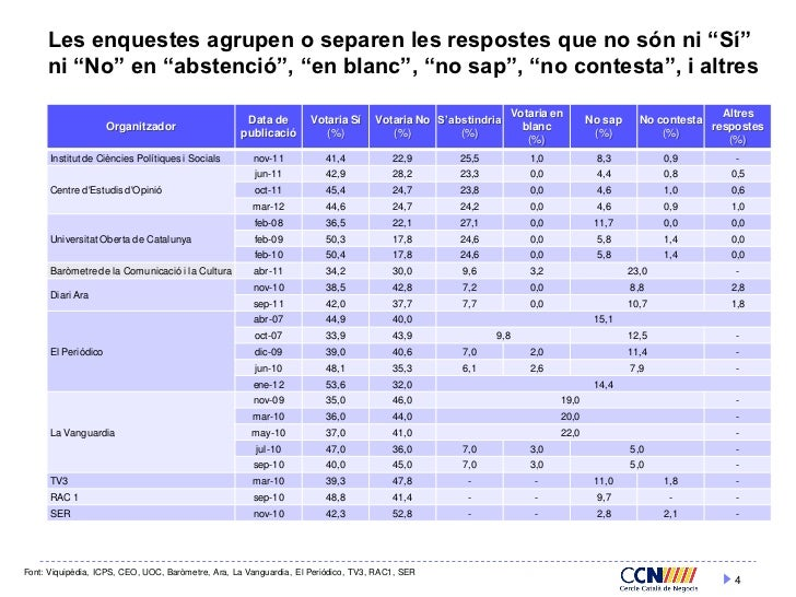 "Les enquestes agrupen o separen les respostes que no són ni ""Sí""     ni ""No"" en ""abstenció"", ""en blanc"", ""no sap"", ""no con..."