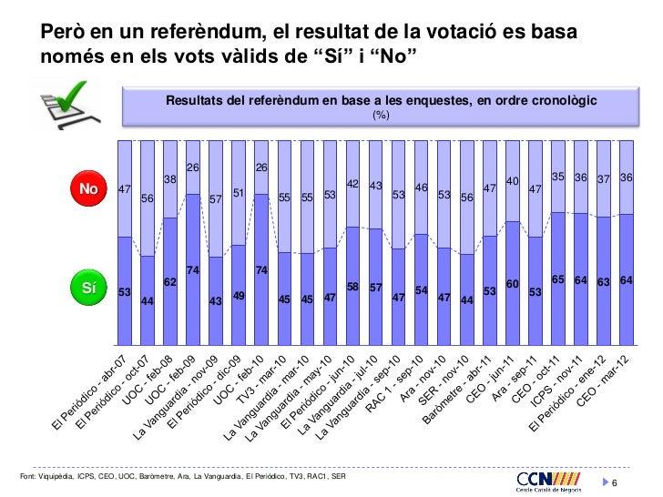 """Però en un referèndum, el resultat de la votació es basa     només en els vots vàlids de """"Sí"""" i """"No""""                      ..."""