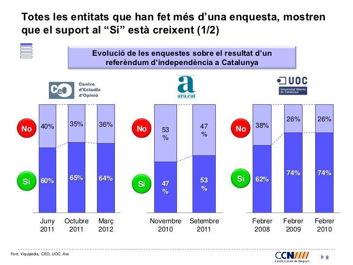 """Totes les entitats que han fet més d'una enquesta, mostren     que el suport al """"Sí"""" està creixent (1/2)                  ..."""