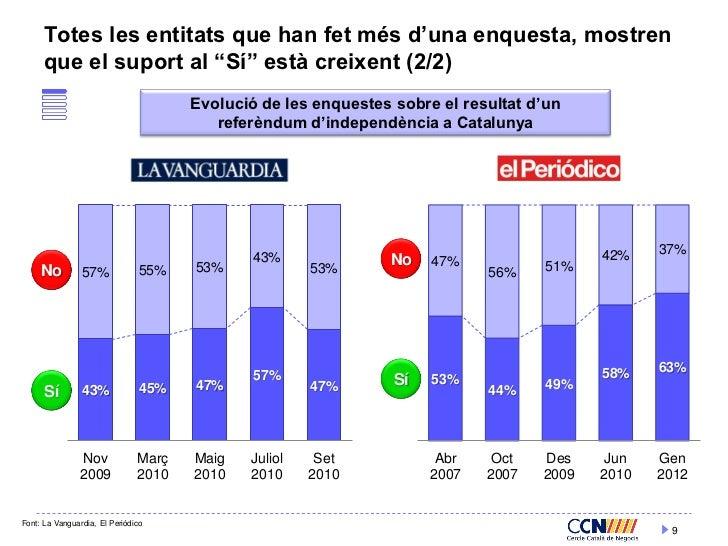 """Totes les entitats que han fet més d'una enquesta, mostren      que el suport al """"Sí"""" està creixent (2/2)                 ..."""