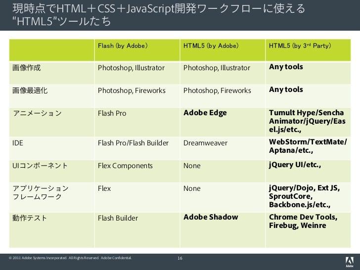 """現時点でHTML+CSS+JavaScript開発ワークフローに使える  """"HTML5""""ツールたち                                                      Flash (by Adobe)   ..."""