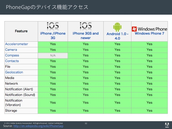 PhoneGapのデバイス機能アクセス© 2011 Adobe Systems Incorporated. All Rights Reserved. Adobe Confidential.   32Source: http://en.wikip...