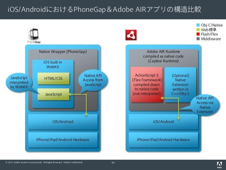 iOS/AndroidにおけるPhoneGap&Adobe AIRアプリの構造比較                                                                                 ...