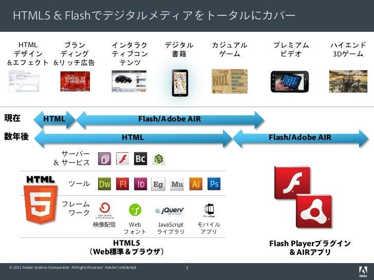 HTML5 & Flashでデジタルメディアをトータルにカバー  HTML   ブラン                                                インタラク                   デジタル   ...