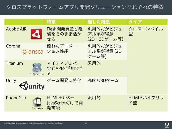 クロスプラットフォームアプリ開発ソリューションそれぞれの特徴                                                      特徴                           適した用途    ...