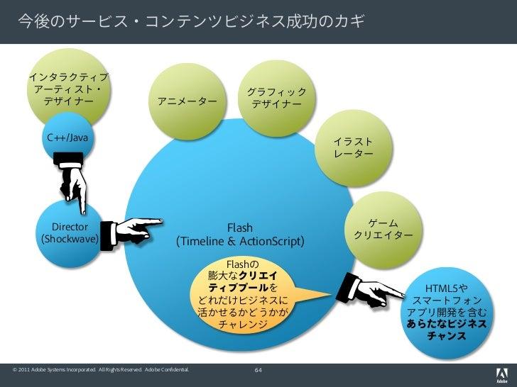 今後のサービス・コンテンツビジネス成功のカギ      インタラクティブ      アーティスト・                                                                     グラフィ...