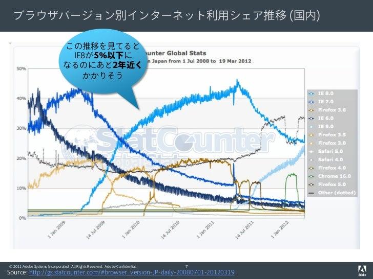 ブラウザバージョン別インターネット利用シェア推移 (国内)                               この推移を見てると                                IE8が5%以下に            ...