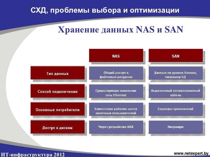 СХД, проблемы выбора и оптимизации                   Хранение данных NAS и SANИТ-инфраструктура 2012                    ww...