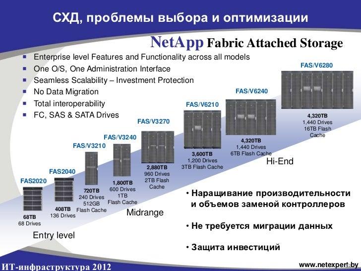 СХД, проблемы выбора и оптимизации                                                        NetApp Fabric Attached Storage  ...
