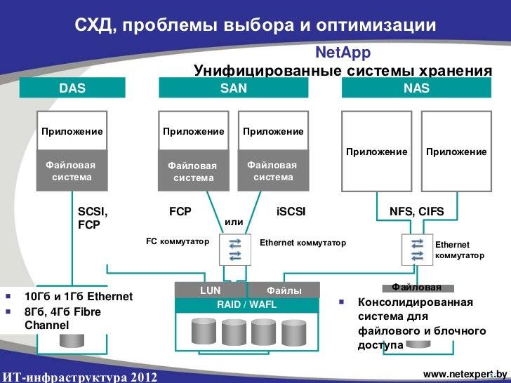 СХД, проблемы выбора и оптимизации                                                NetApp                                  ...