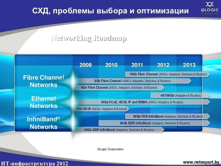 СХД, проблемы выбора и оптимизации                Networking Roadmap                           2009               2010    ...