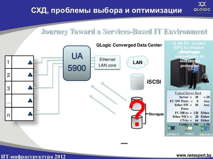 СХД, проблемы выбора и оптимизации             Journey Toward a Services-Based IT Environment                             ...