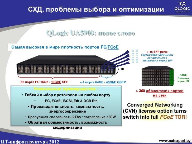 СХД, проблемы выбора и оптимизации                       QLogic UA5900: новое слово   Свич с максимальной в плотность порт...
