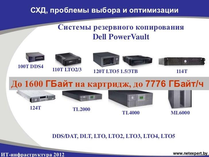 СХД, проблемы выбора и оптимизации                   Системы резервного копирования                           Dell PowerVa...