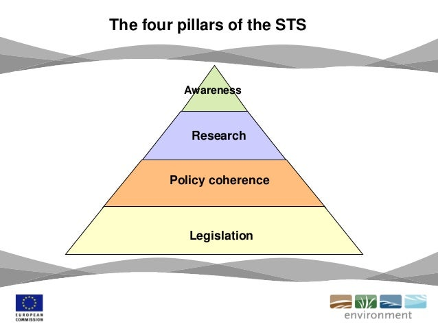 Legislation Research Policy coherence Awareness The four pillars of the STS