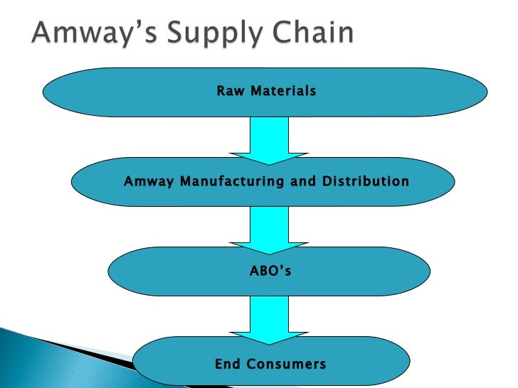 supply chain for amway This supply chain is different from a more conventional supply chain that sells goods to final consumers through retail outlets suppliers may contribute to the design and appearance of amway products.