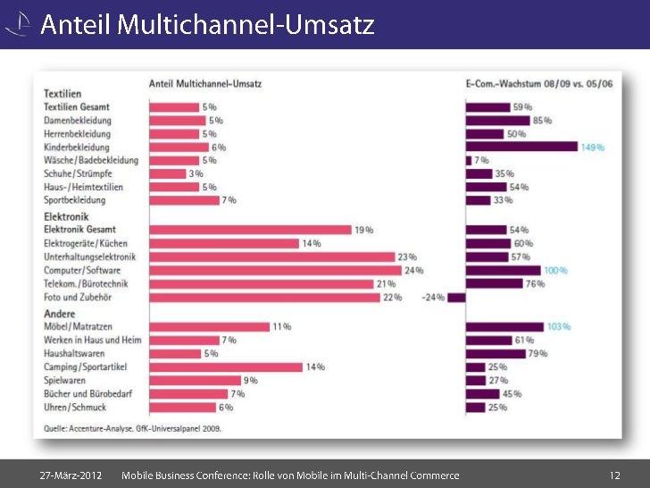 Rolle von mobile im multi channel e commerce mobile for E commerce mobili