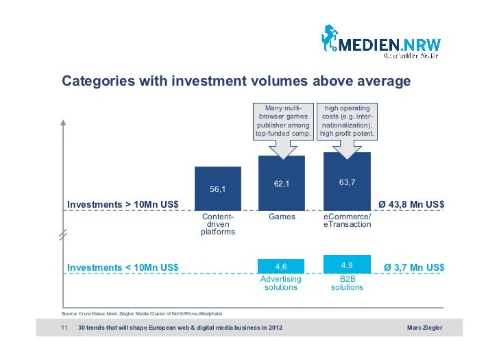 Categories with investment volumes above average                                                                          ...