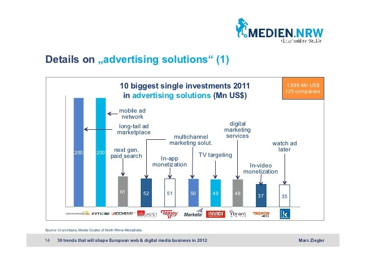 """Details on """"advertising solutions"""" (1)                                             10 biggest single investments 2011     ..."""