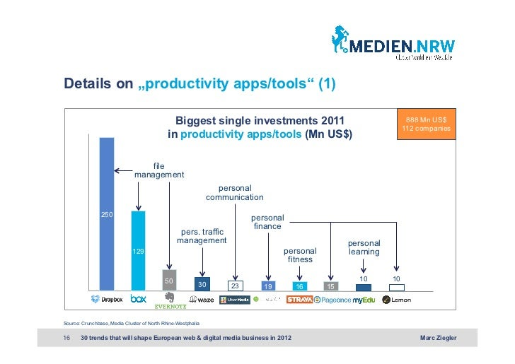 """Details on """"productivity apps/tools"""" (1)                                               Biggest single investments 2011    ..."""