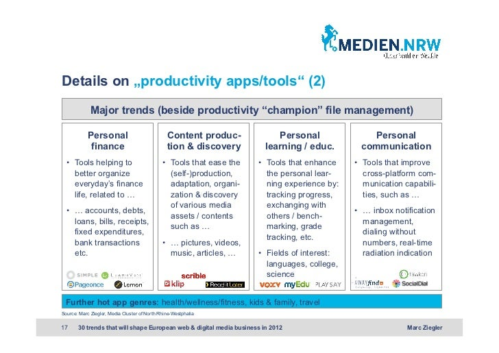 """Details on """"productivity apps/tools"""" (2)             Major trends (beside productivity """"champion"""" file management)        ..."""