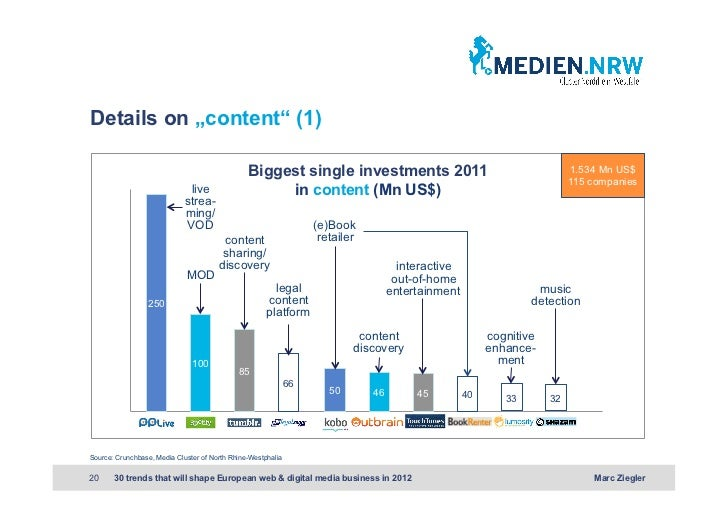 """Details on """"content"""" (1)                                                Biggest single investments 2011                   ..."""