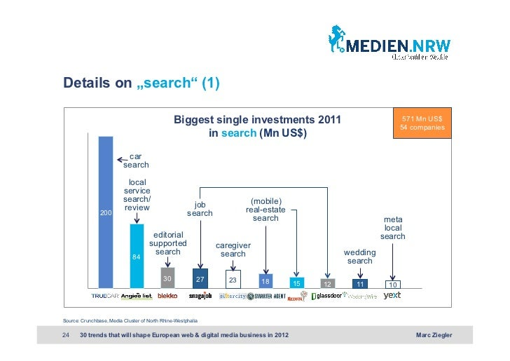 """Details on """"search"""" (1)                                                 Biggest single investments 2011                   ..."""