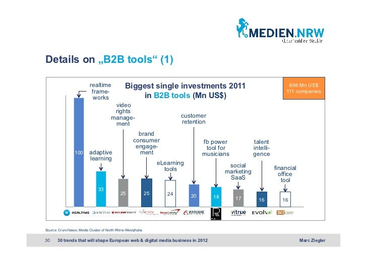 """Details on """"B2B tools"""" (1)                           realtime             Biggest single investments 2011                 ..."""