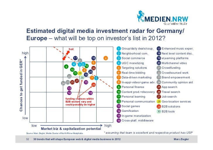 Estimated digital media investment radar for Germany/                                Europe – what will be top on investor...