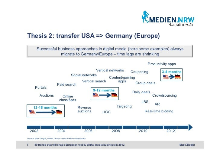 Thesis 2: transfer USA => Germany (Europe)          Successful business approaches in digital media (here some examples) a...