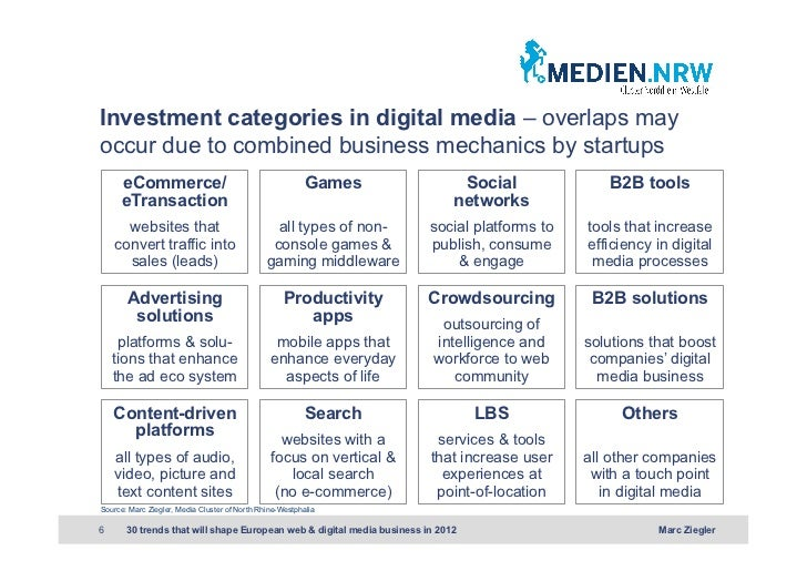 Investment categories in digital media – overlaps mayoccur due to combined business mechanics by startups      eCommerce/ ...