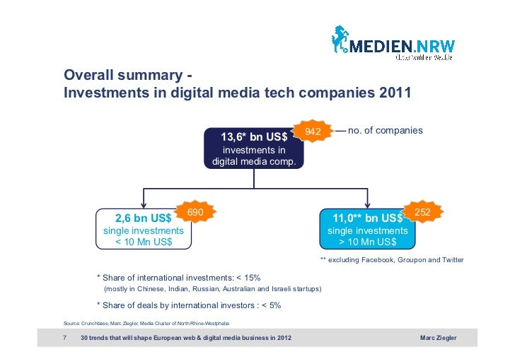 Overall summary -Investments in digital media tech companies 2011                                                         ...