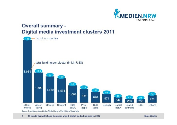 Overall summary -Digital media investment clusters 2011     138         no. of companies                 total funding per...