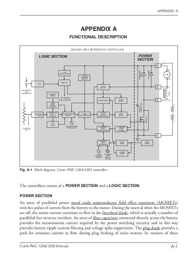 big stuff 3 wiring diagram schematic diagrams big stuff 3 wiring diagram curtis pmc 1204 diagram smart wiring diagrams \\u2022 dart wiring diagram big stuff 3 wiring diagram